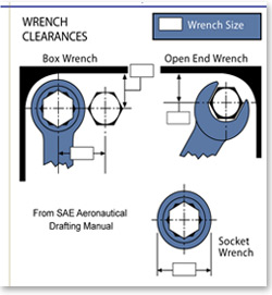 Screw Chart Wrench Clearance Sizes